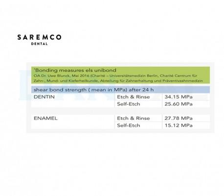 باندینگ نسل هشتم Saremco - Unibond