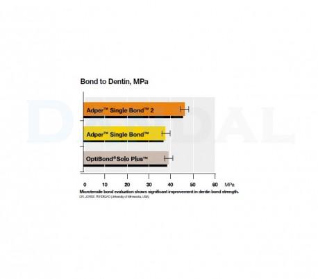 باندینگ 3M - Adper Single Bond 2