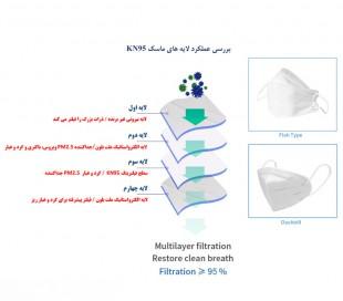 ماسک تنفسی KN95 مدل Duckbill چند بار مصرف