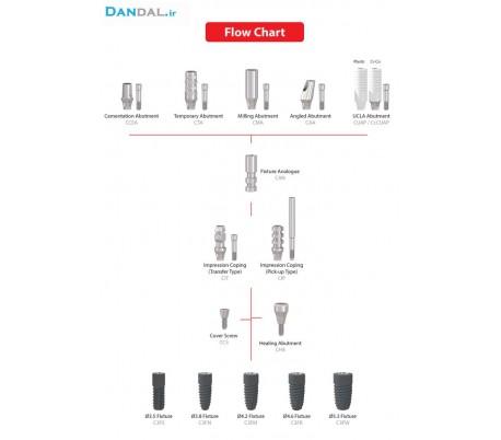 Prosthetic Kit | CSM IMPLANT
