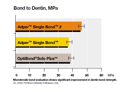 adper single bond 2