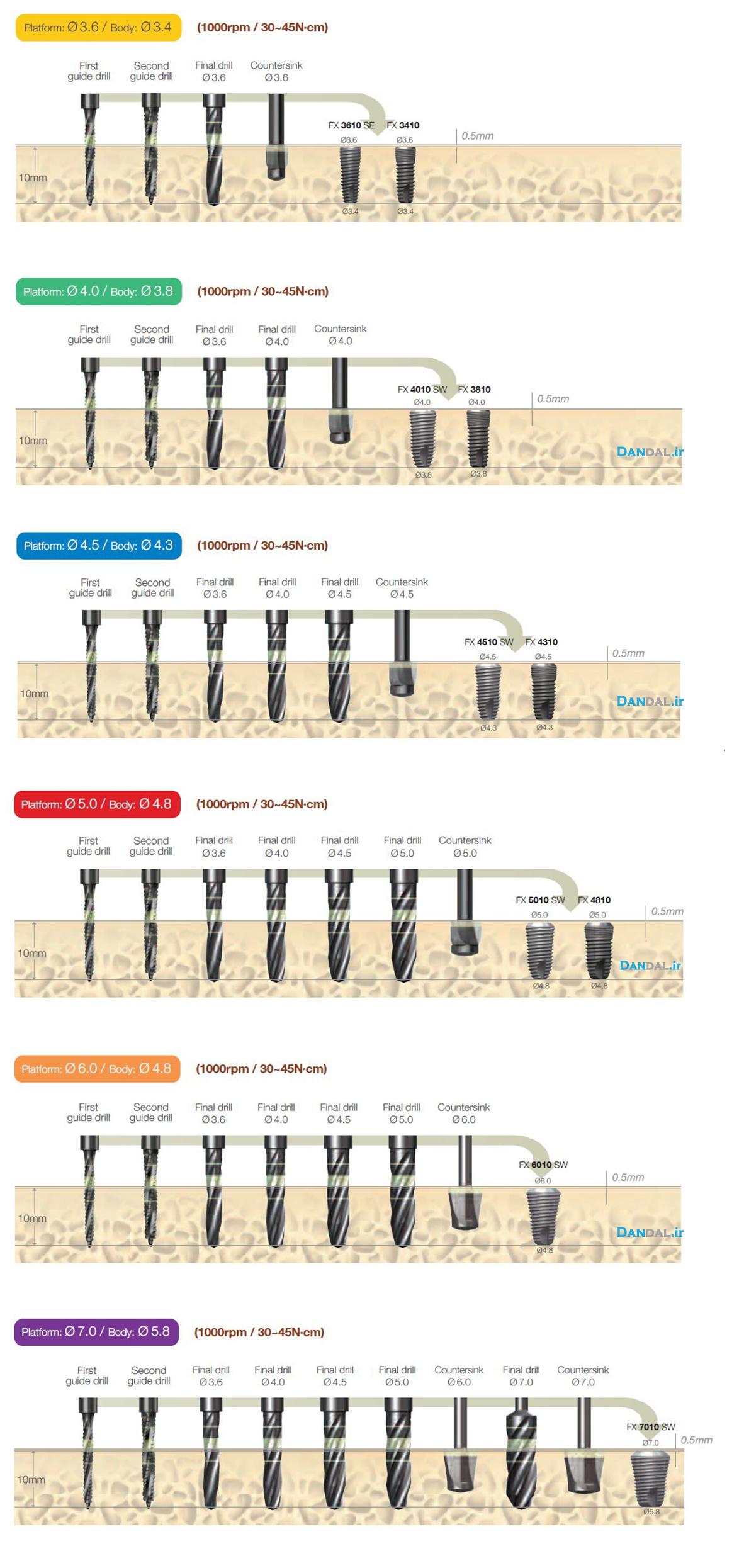dentium surgical kit